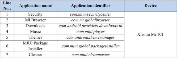 Семь дефолтных приложений на телефоне Xiaomi могут осуществлять мониторинг контента и блокировать его для пользователей, используя регулярно загружаемый JSON-файл