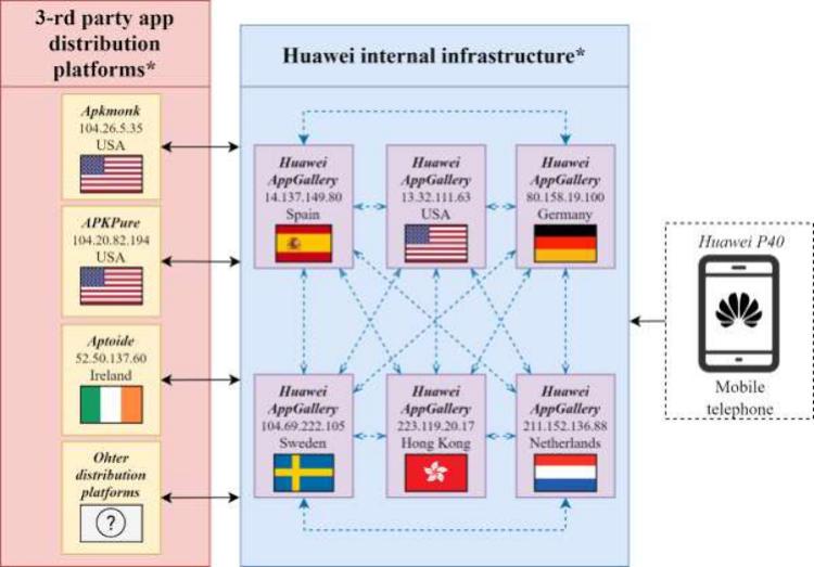 По данным NCSC, при поиске приложений в Huawei AppGallery пользователи часто перенаправляются в сторонние репозитории