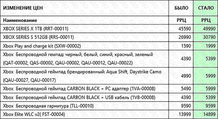 Xbox Series X и Series S официально подорожают в России примерно на 4000 рублей с 1 октября