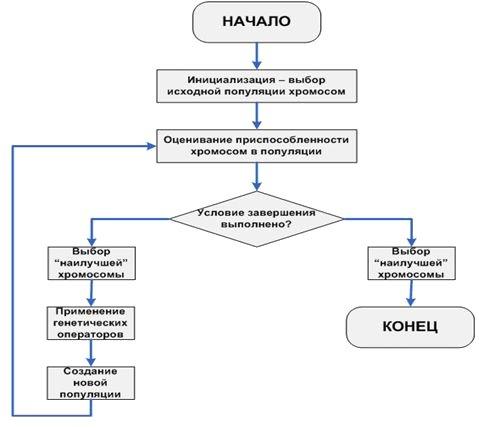 Блок-схема генетического алгоритма.