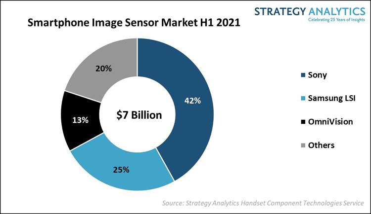 Sony лидирует на рынке датчиков изображений для камер смартфонов