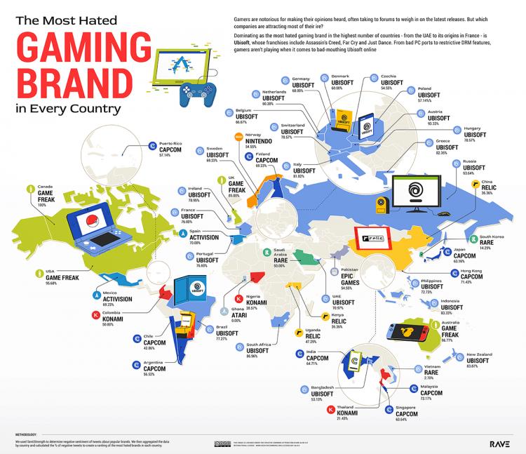 Согласно исследованию, Ubisoft считается самой ненавистной игровой компанией в мировом и российском Twitter