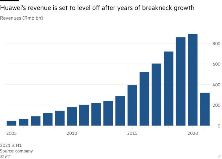 """Huawei решила полностью переосмыслить бизнес-модель, чтобы выжить под санкциями"""""""