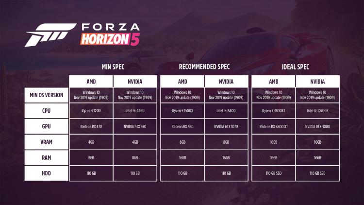 В идеале — RTX 3080 и i7-10700K: объявлены полные системные требования Forza Horizon 5
