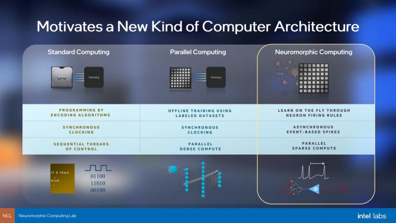 Intel представила нейроморфный чип Loihi II — 128 ядер, 1 млн нейронов и техпроцесс Intel 4