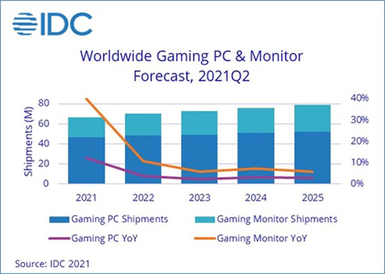 Продажи игровых компьютеров и мониторов и дальше будут расти