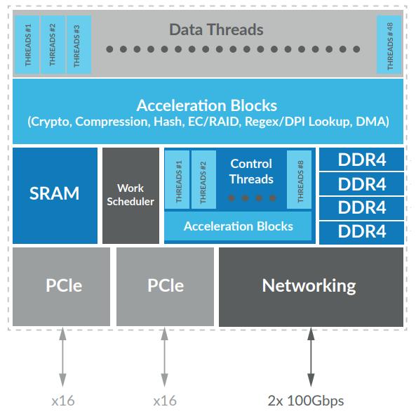 Блок-схема Fungible S1 DPU