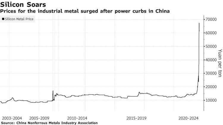 Динамика цен на металлический кремний