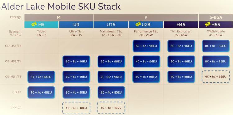 """Подробности Alder Lake-P из дорожной карты Intel: 14 ядер, поддержка DDR5 и PCIe Gen5"""""""