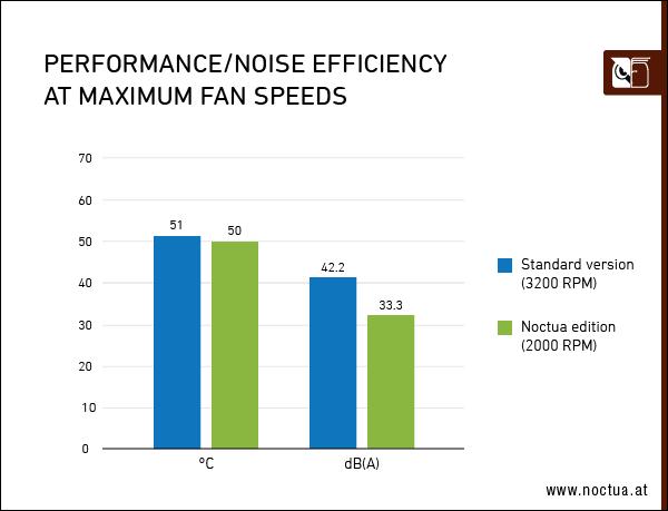ASUS представила видеокарту GeForce RTX 3070 Noctua Edition с очень тихими и эффективными вентиляторами Noctua