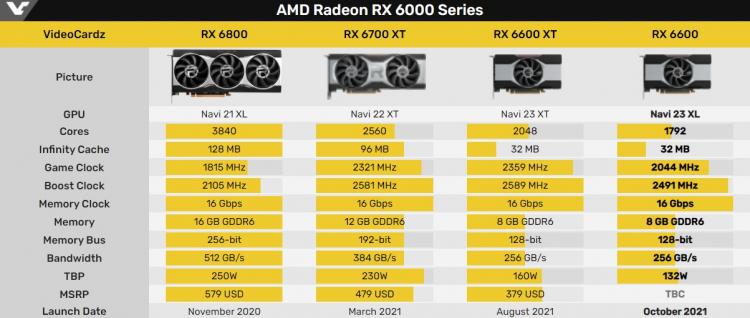 Опубликованы официальные характеристики и тесты видеокарты Radeon RX 6600— хороший вариант для игр в 1080р