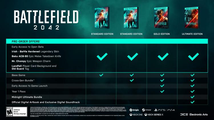 Покупатели стандартного издания Battlefield 2042 на новых консолях получат и версии для прошлого поколения, но не наоборот