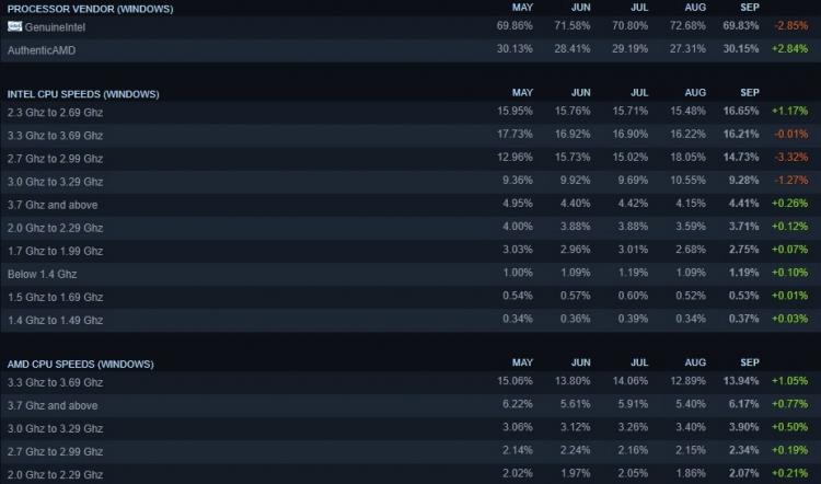 Процессоры и видеокарты AMD заметно потеснили конкурентов в статистике Steam за сентябрь