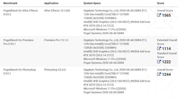 Intel Core i7-12700K оказался быстрее Ryzen 9 5900X в приложениях Adobe Photoshop и After Effects