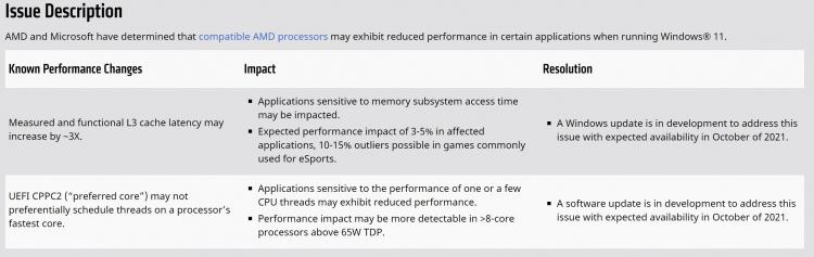 AMD сообщила о падении производительности своих процессоров до 15 % в Windows 11, но пообещала всё исправить