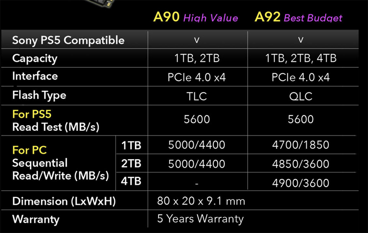 Addlink выпустила твердотельные накопители AddGame A92 и A90, подходящие для PlayStation 5