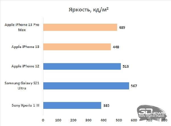Обзор Apple iPhone 13 Pro Max и Apple iPhone 13: так же, как раньше?