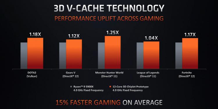 AMD подтвердила, что процессоры Ryzen с технологией 3D V-Cache выйдут в первой половине 2022 года, а Zen 4 — к его концу