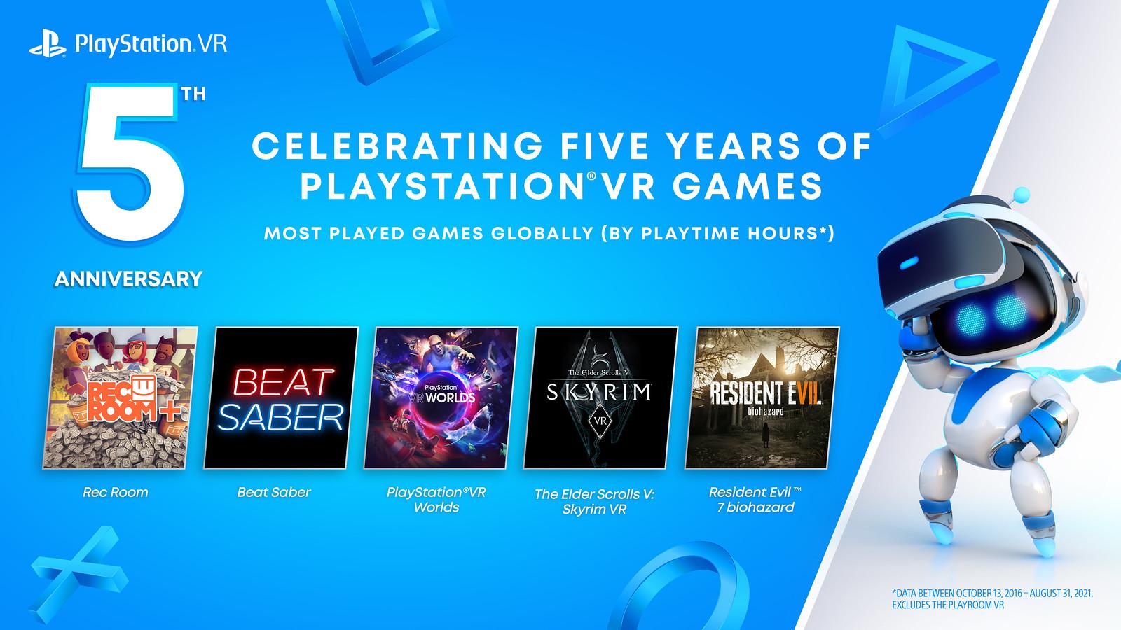 Sony добавит три игры в подписку PS Plus в честь пятилетия PlayStation VR