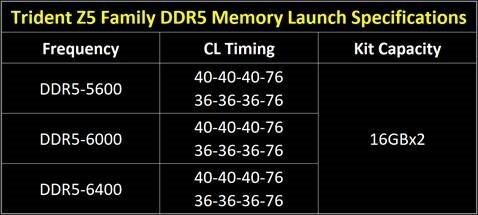 G.Skill представила оперативную память Trident Z5 DDR5 с частотой до 6400 МГц
