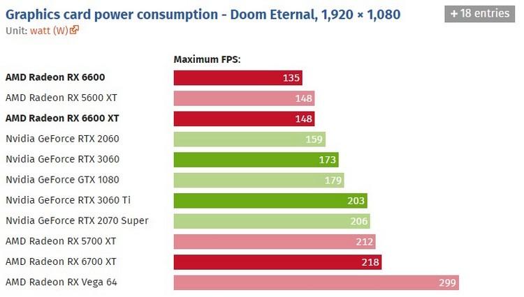 Обзоры Radeon RX 6600: почти как GeForce RTX 3060 без трассировки лучей, но намного экономичнее