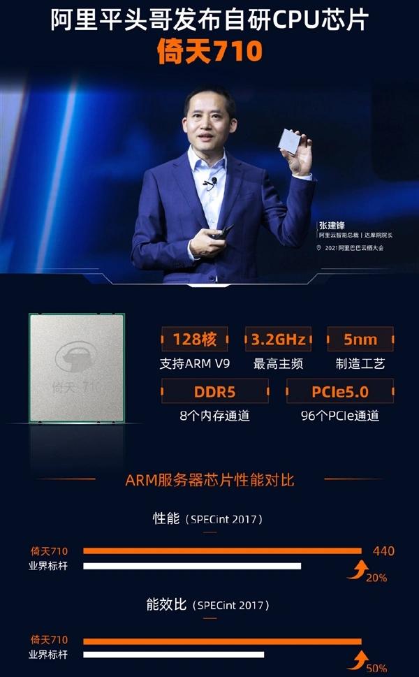 Alibaba Cloud: Yitian 710 превосходит всех ARM-соперников и в своём классе является лучшим