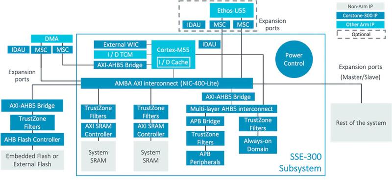 Архитектура IoT-платформы Corstone-300