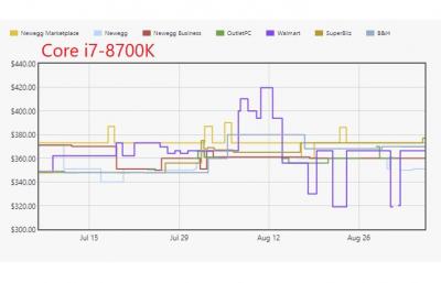 """Дефицит 14-нм процессоров Intel растёт вместе с розничными ценами"""""""