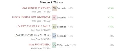 """Шестиядерный Core i7-10710U в основном превосходит другие Core U-серии, но сильно греется"""""""