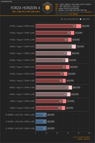 Обозреватели проверили заявления AMD о производительности новых Ryzen 4000G (Renoir) на практике