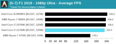 В первом полноценном обзоре Intel Core i7-11700K разочаровал своей производительностью