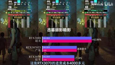 Первые тесты GeForce RTX 3070 Ti — плохие показатели в майниге, и ненамного быстрее обычной RTX 3070 в играх